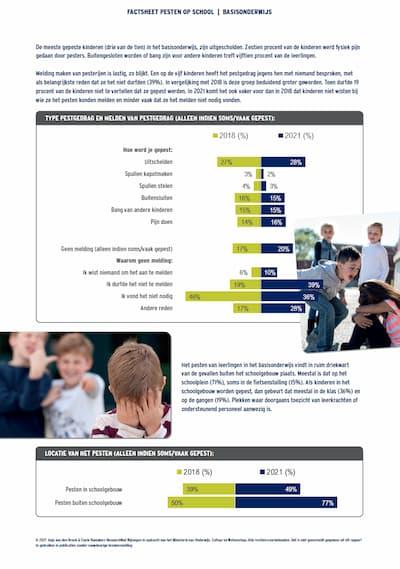 Factsheet Pesten in het Basis Onderwijs 2021
